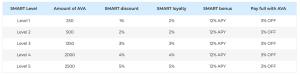 Hình 5: Chương trình Smart member loyalty